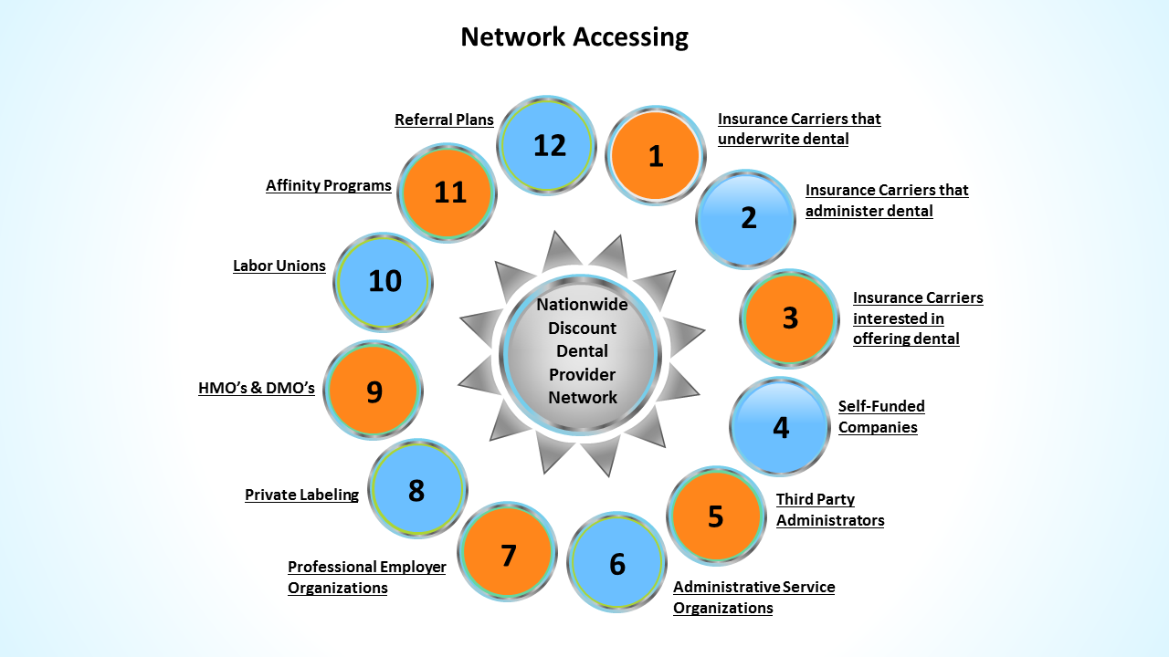 PHG product - network accessing (o) 04-02