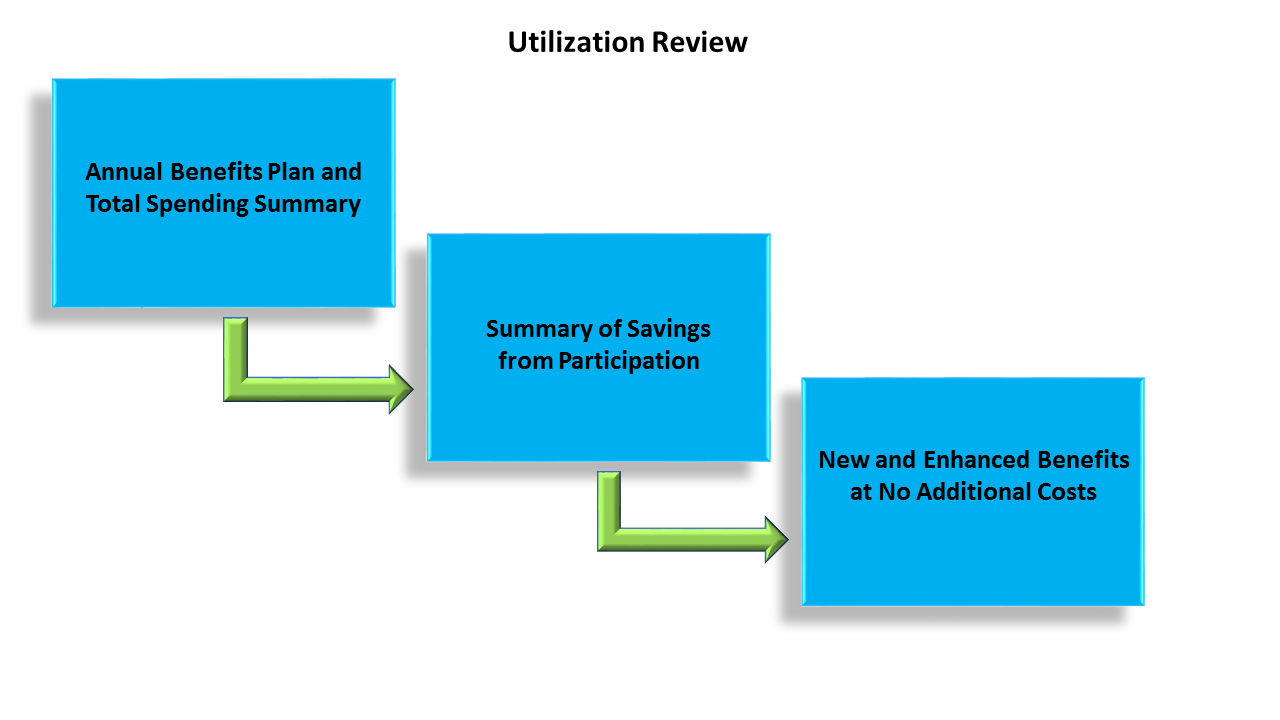 PHG product - utilization review analysis 04-02